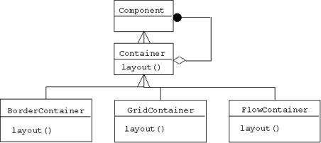 java-design-patterns - Scribd